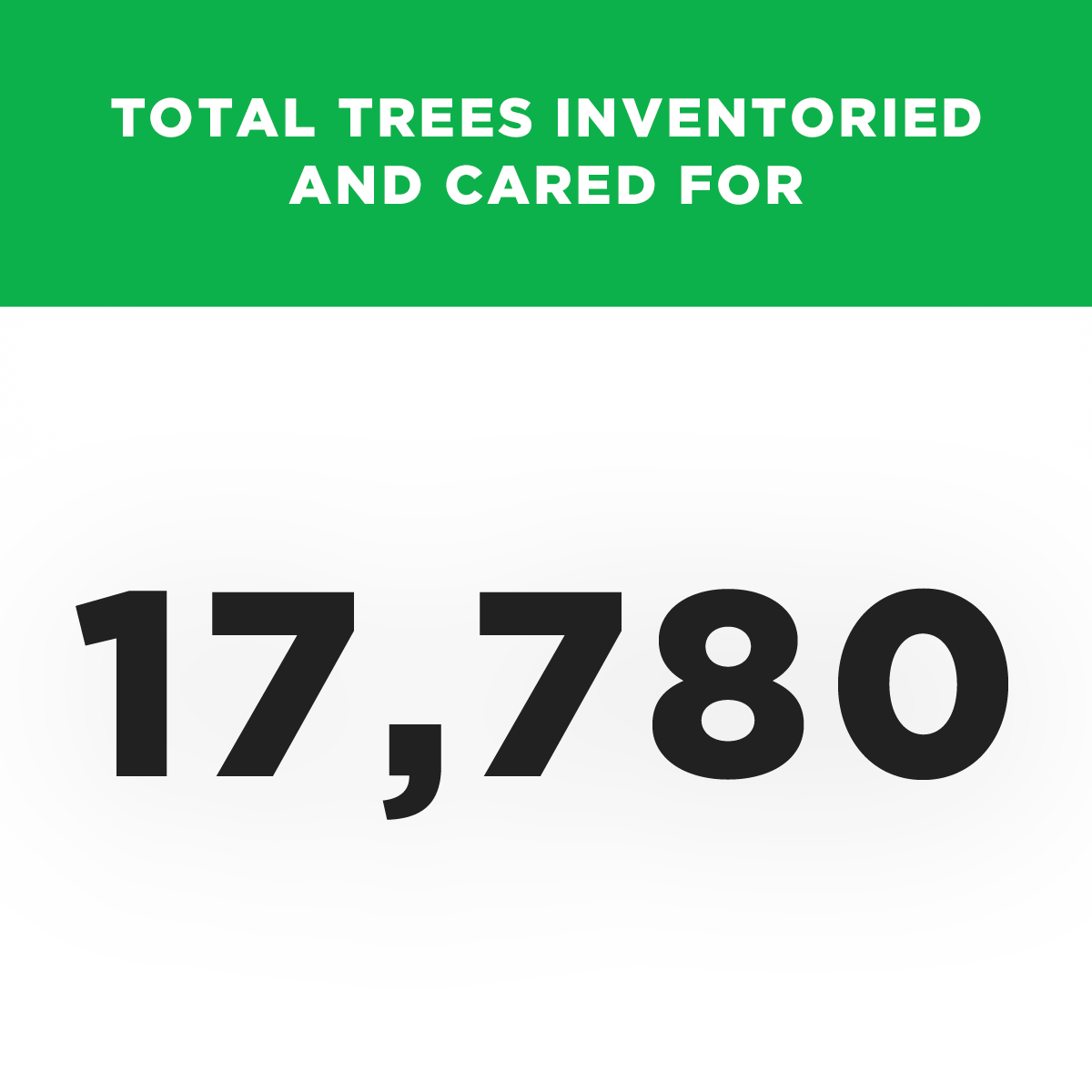 Total Trees Inventoried and Cared For - 17,780